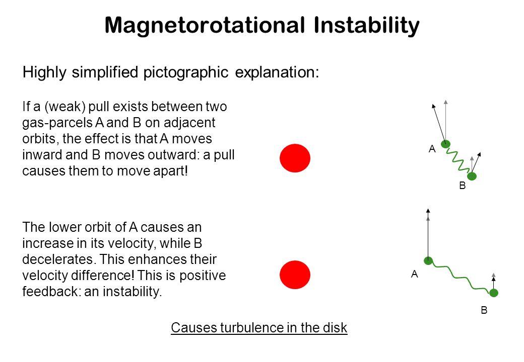 Magnetorotational Instability