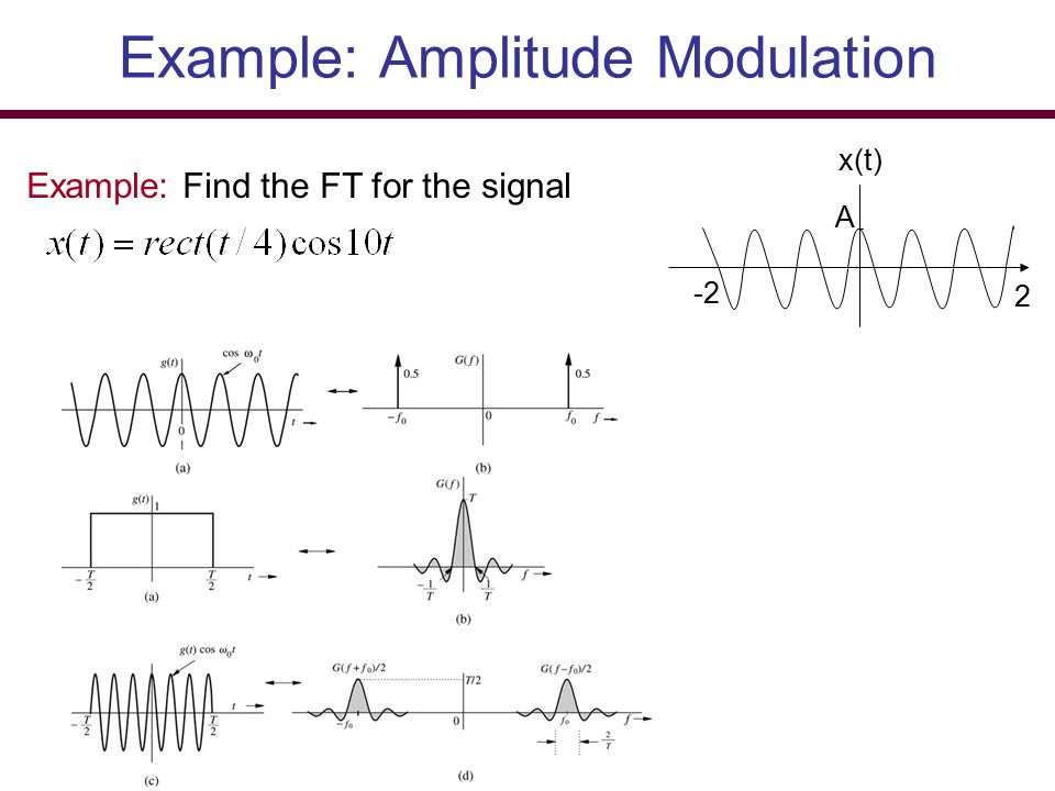 Example: Amplitude Modulation