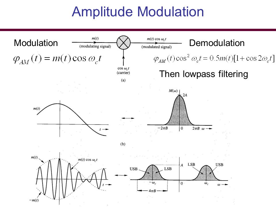Amplitude Modulation Modulation Demodulation Then lowpass filtering