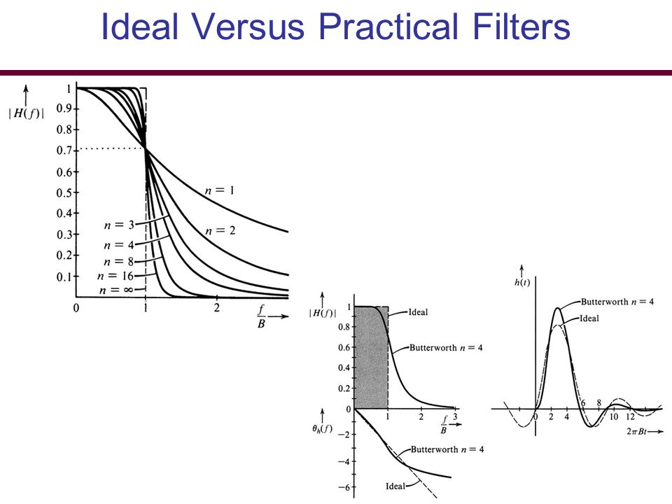 Ideal Versus Practical Filters