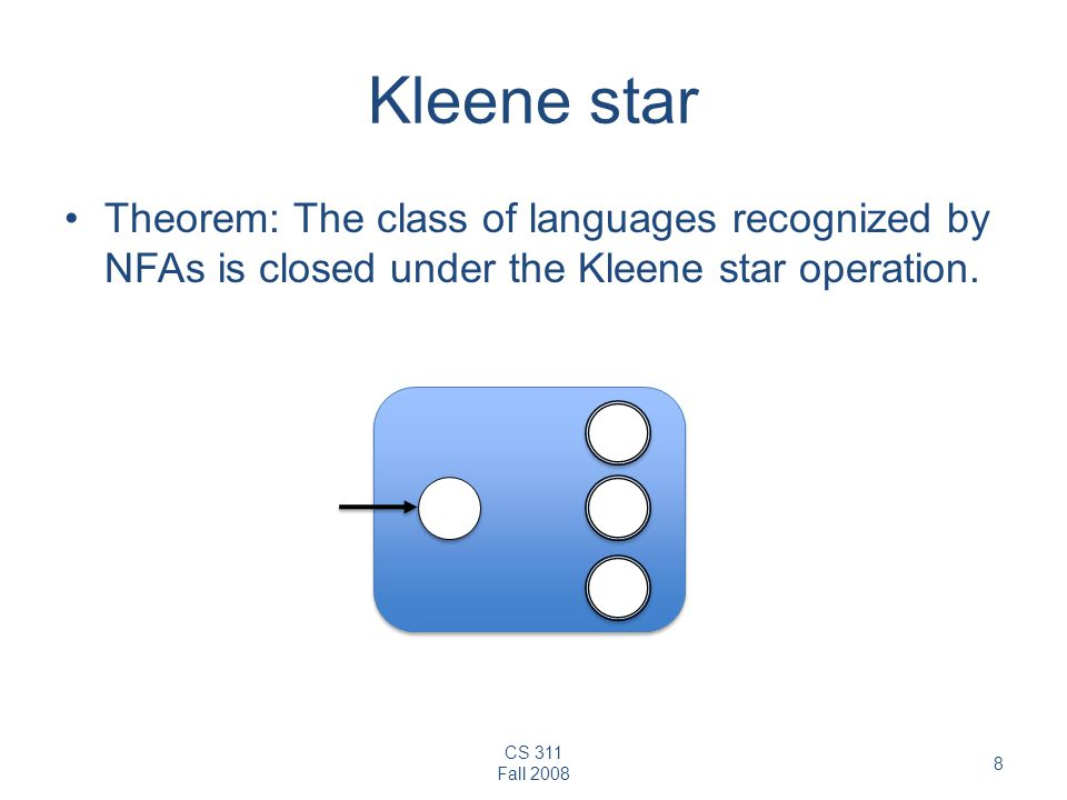 Kleene star Theorem: The class of languages recognized by NFAs is closed under the Kleene star operation.