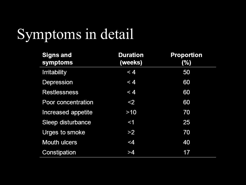 Symptoms in detail Signs and symptoms Duration (weeks) Proportion (%)