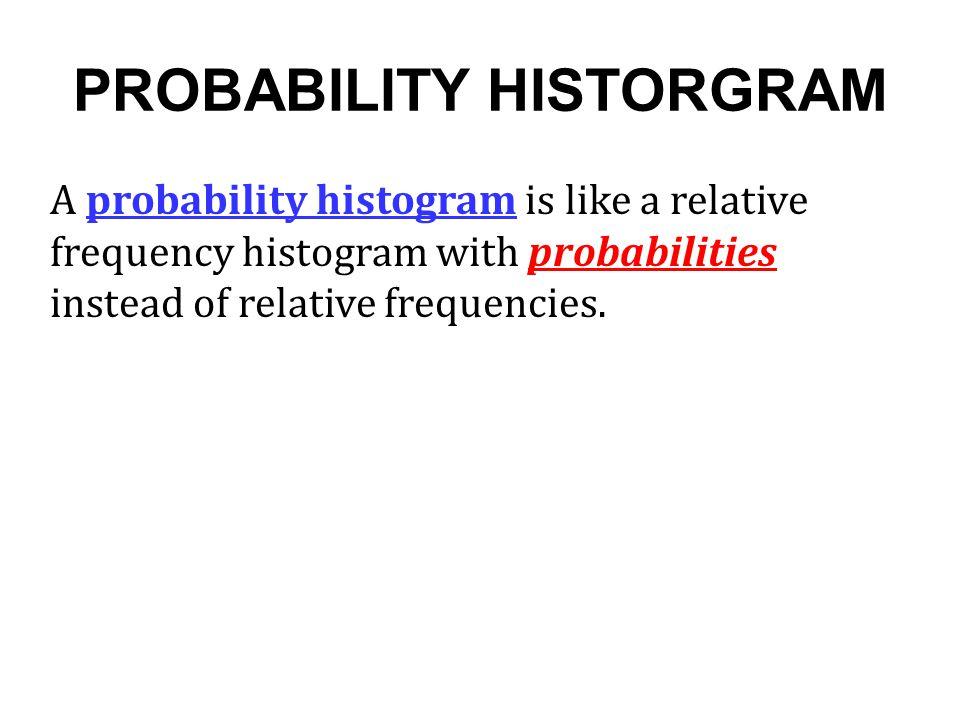 PROBABILITY HISTORGRAM