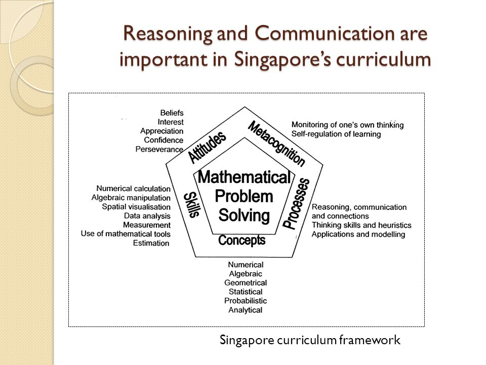Reasoning and Communication are important in Singapore's curriculum