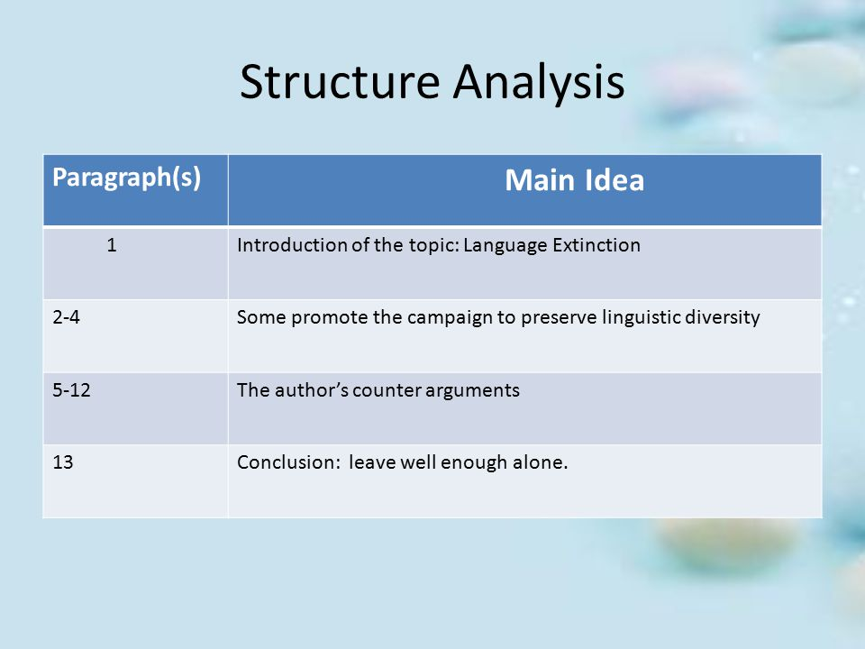 Structure Analysis Main Idea Paragraph(s) 1