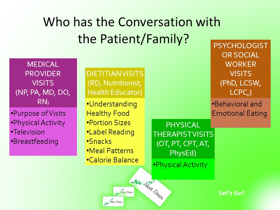 Who has the Conversation with the Patient/Family