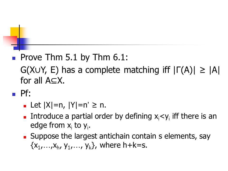 G(X∪Y, E) has a complete matching iff |Γ(A)| ≥ |A| for all A⊆X. Pf:
