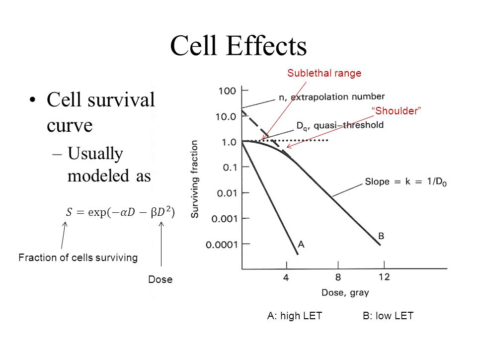 Cell Effects Cell survival curve Usually modeled as 𝑆=exp⁡(−𝛼𝐷−β 𝐷 2 )