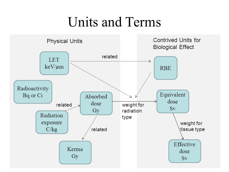 Units and Terms Contrived Units for Biological Effect Physical Units