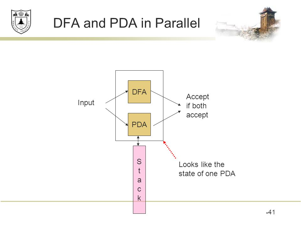 DFA and PDA in Parallel DFA Accept if both Input accept PDA S t