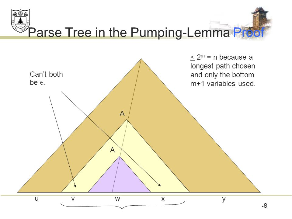 Parse Tree in the Pumping-Lemma Proof