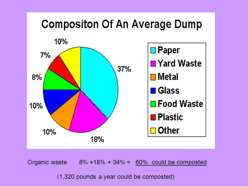 Organic waste 8% +18% + 34% = 60% could be composted