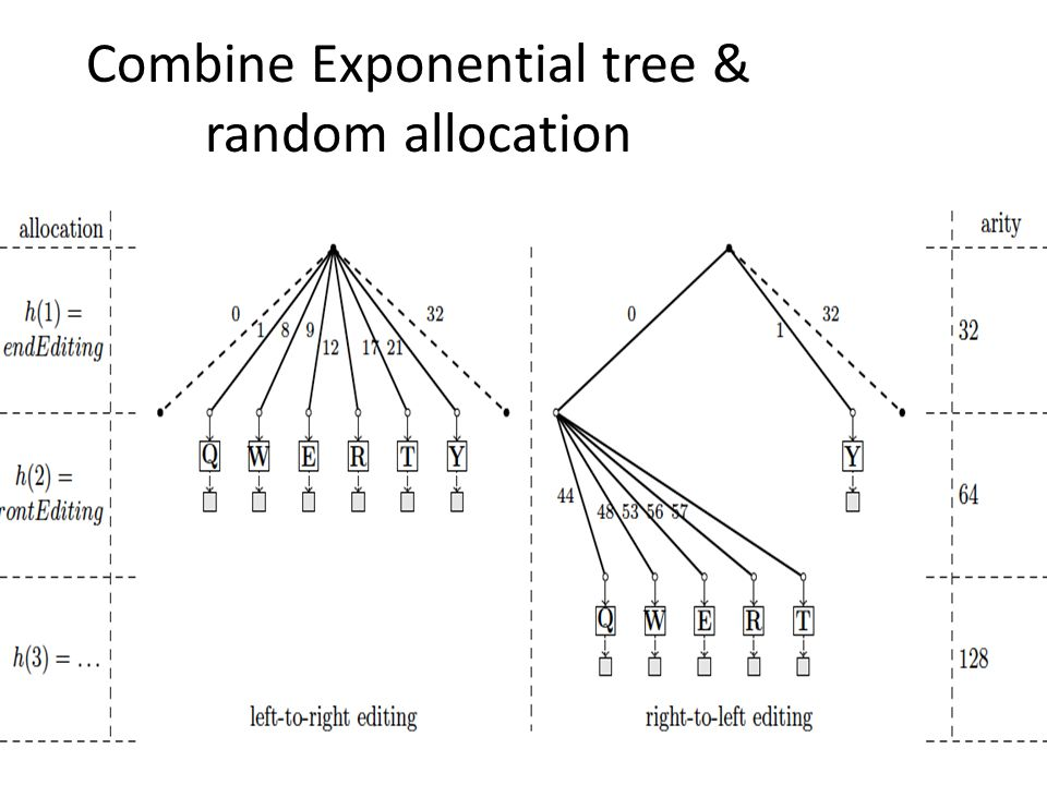 Combine Exponential tree & random allocation