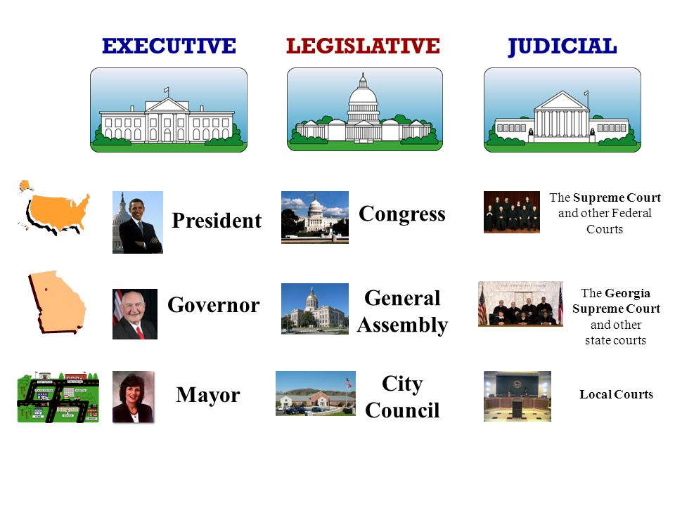 EXECUTIVE LEGISLATIVE JUDICIAL President Congress General Assembly