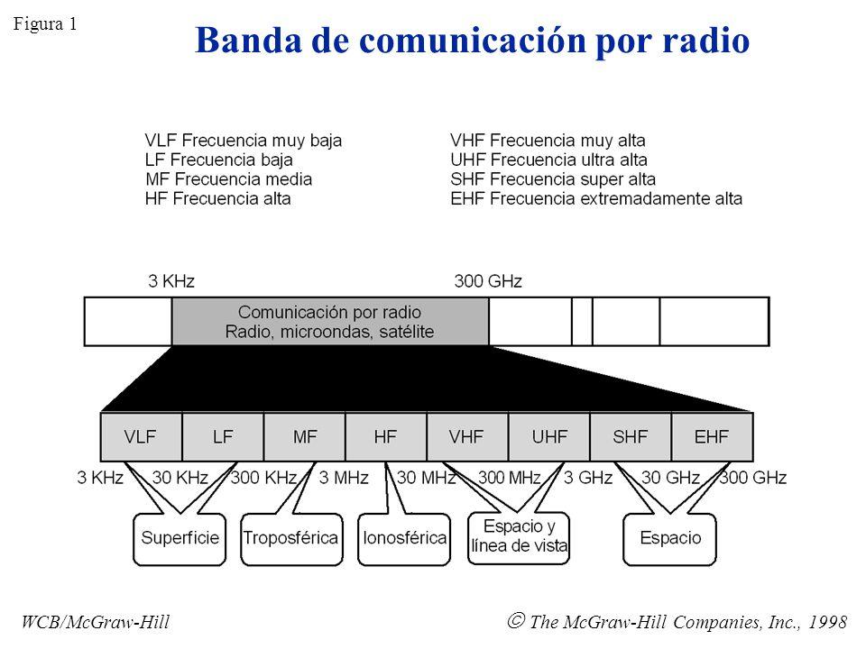 Banda de comunicación por radio
