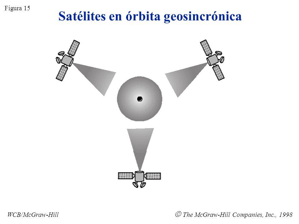 Satélites en órbita geosincrónica