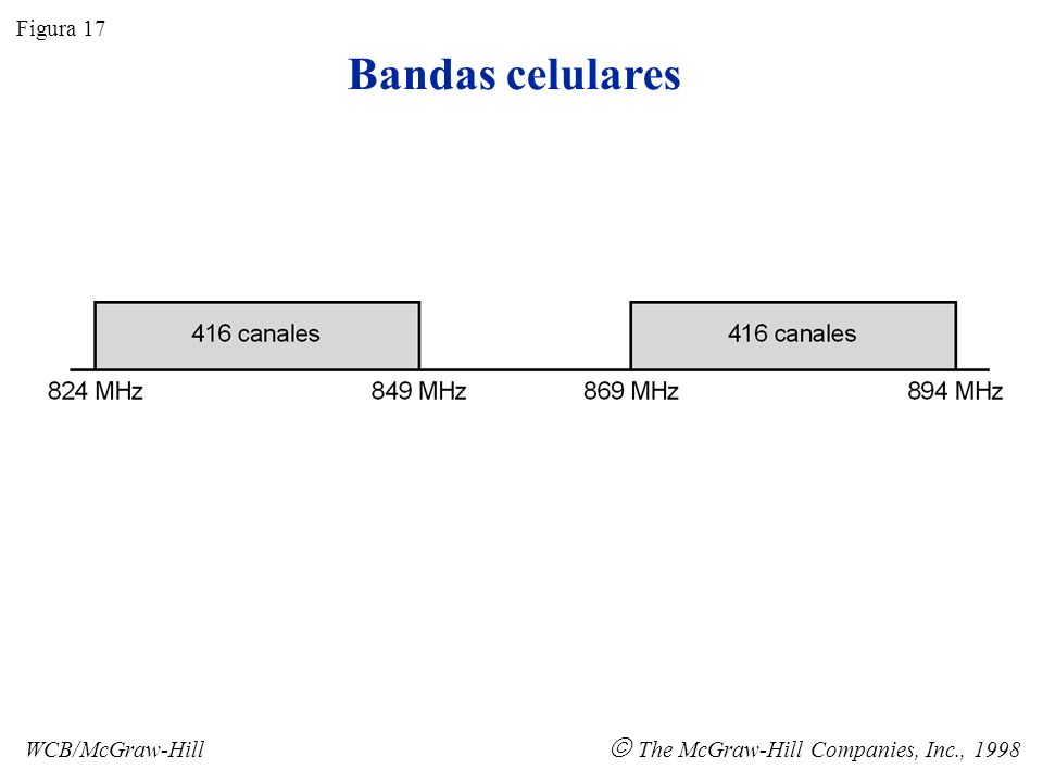 Bandas celulares  The McGraw-Hill Companies, Inc., 1998 Figura 17