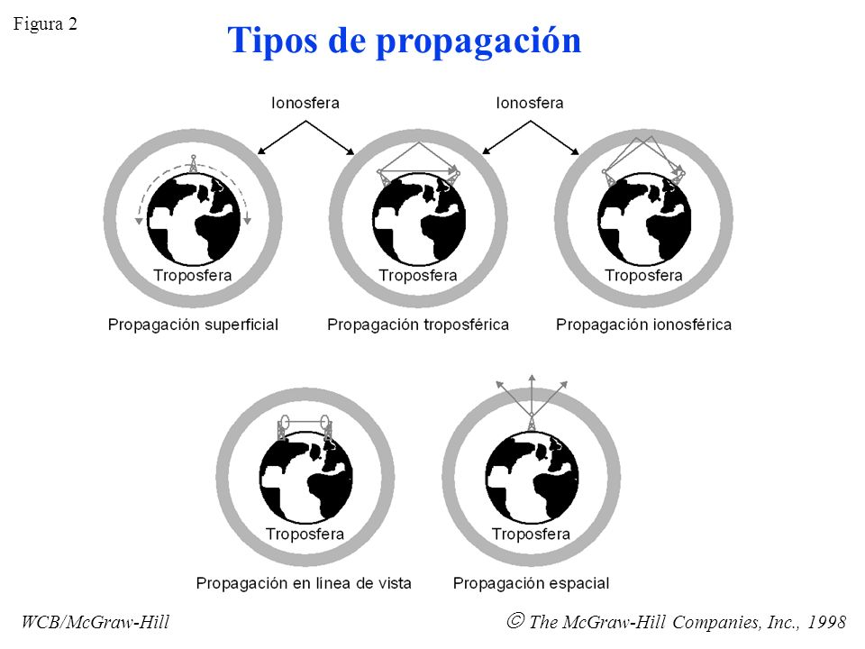 Tipos de propagación  The McGraw-Hill Companies, Inc., 1998 Figura 2