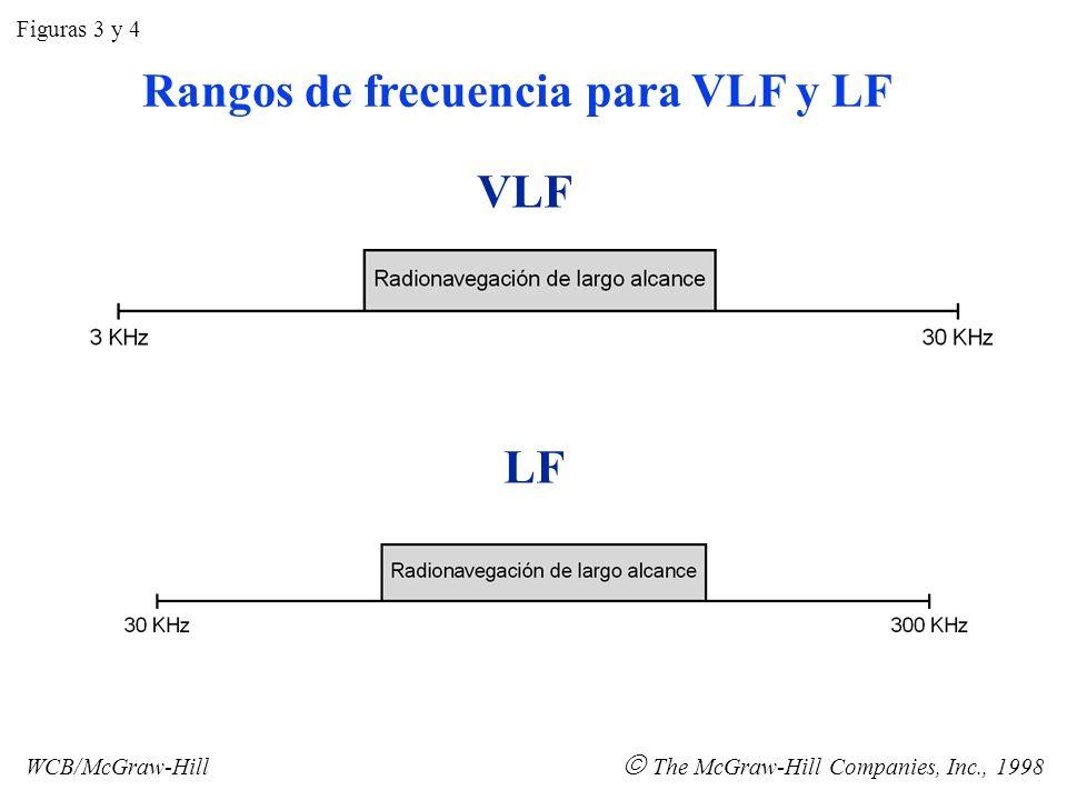 Rangos de frecuencia para VLF y LF