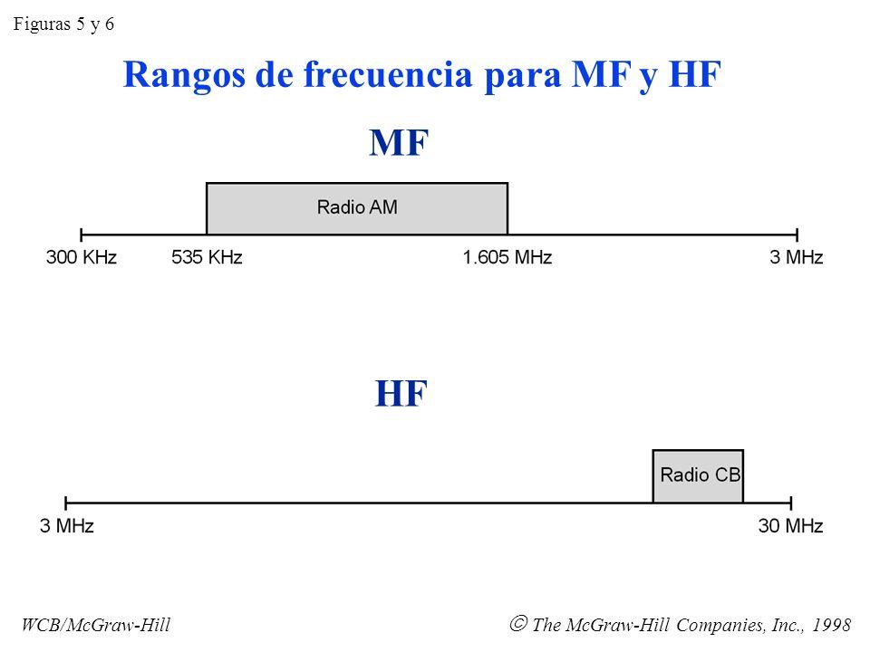 Rangos de frecuencia para MF y HF