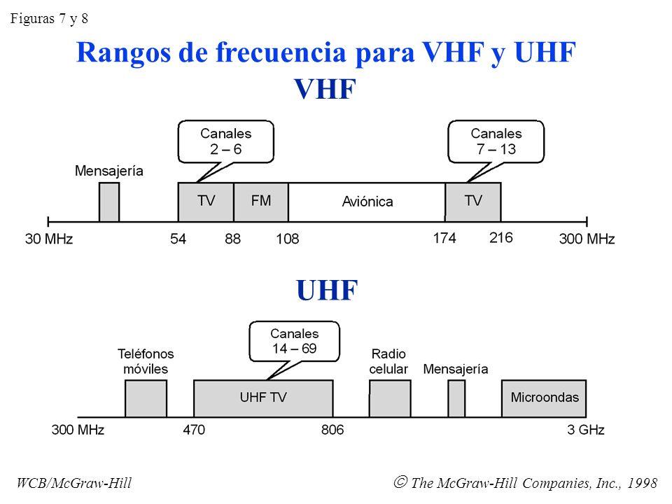 Rangos de frecuencia para VHF y UHF