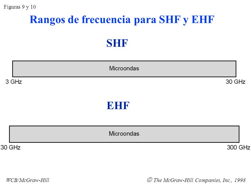 Rangos de frecuencia para SHF y EHF