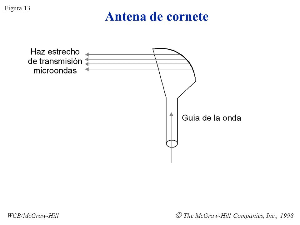 Antena de cornete  The McGraw-Hill Companies, Inc., 1998 Figura 13