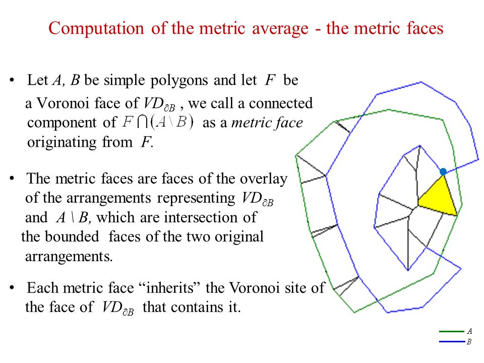 Computation of the metric average - the metric faces