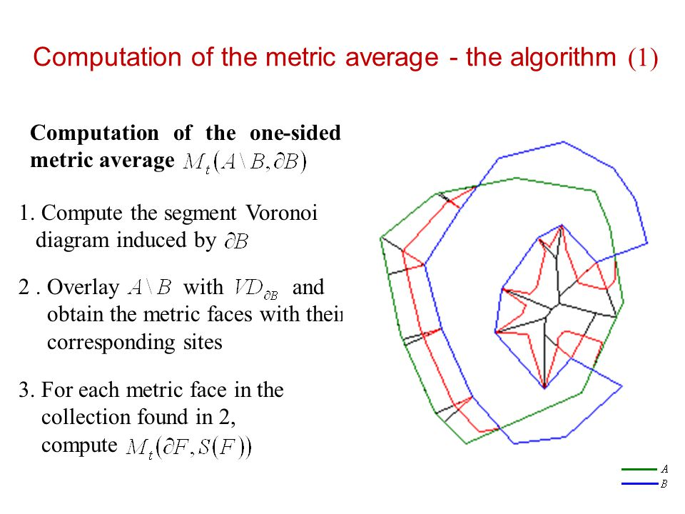 Computation of the metric average - the algorithm (1)