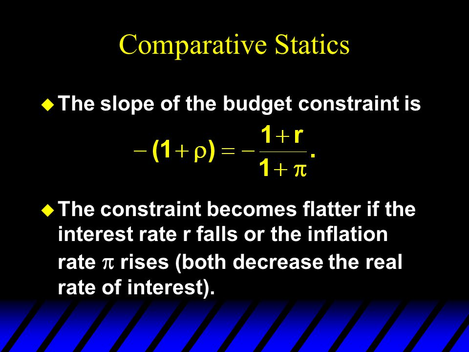 Comparative Statics The slope of the budget constraint is