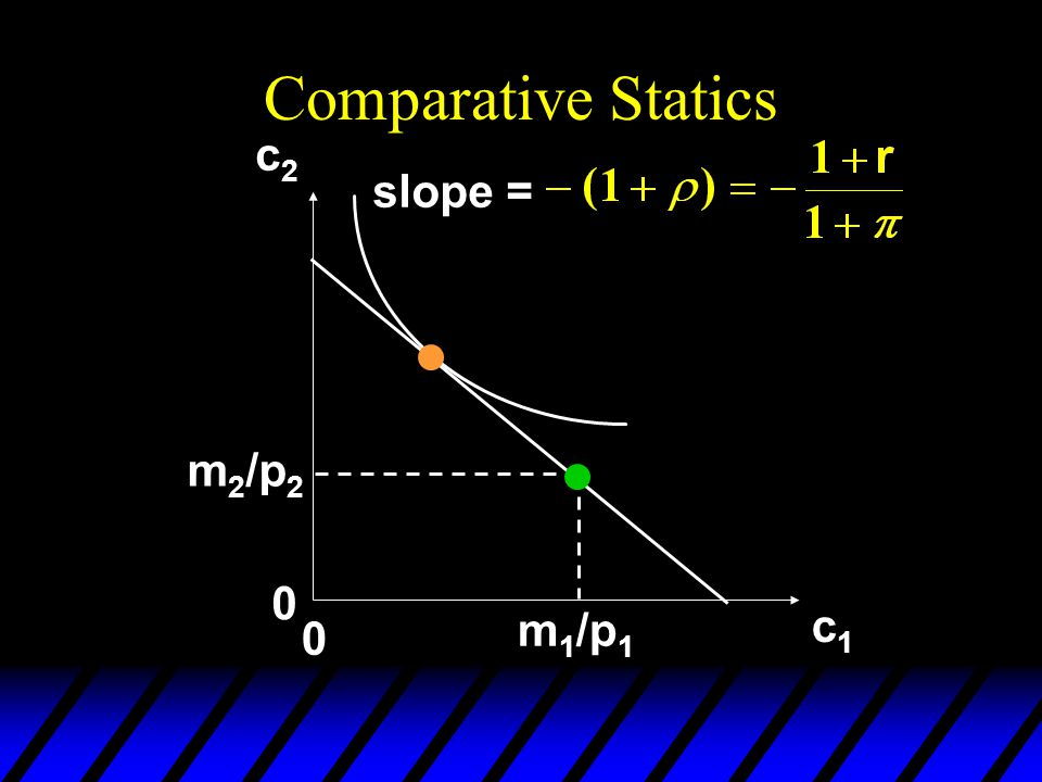 Comparative Statics c2 slope = m2/p2 m1/p1 c1
