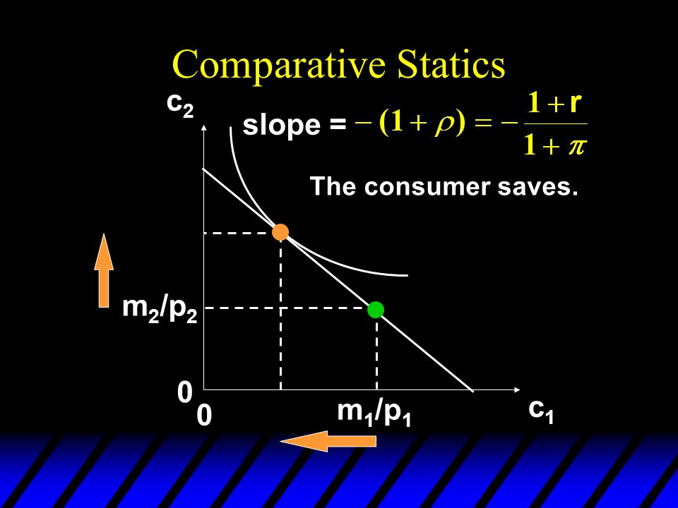 Comparative Statics c2 slope = The consumer saves. m2/p2 m1/p1 c1