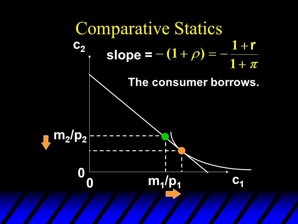 Comparative Statics c2 slope = The consumer borrows. m2/p2 m1/p1 c1