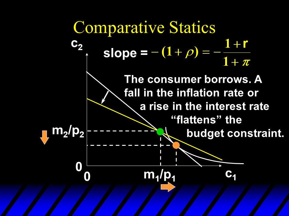 Comparative Statics c2 slope = m2/p2 c1 m1/p1