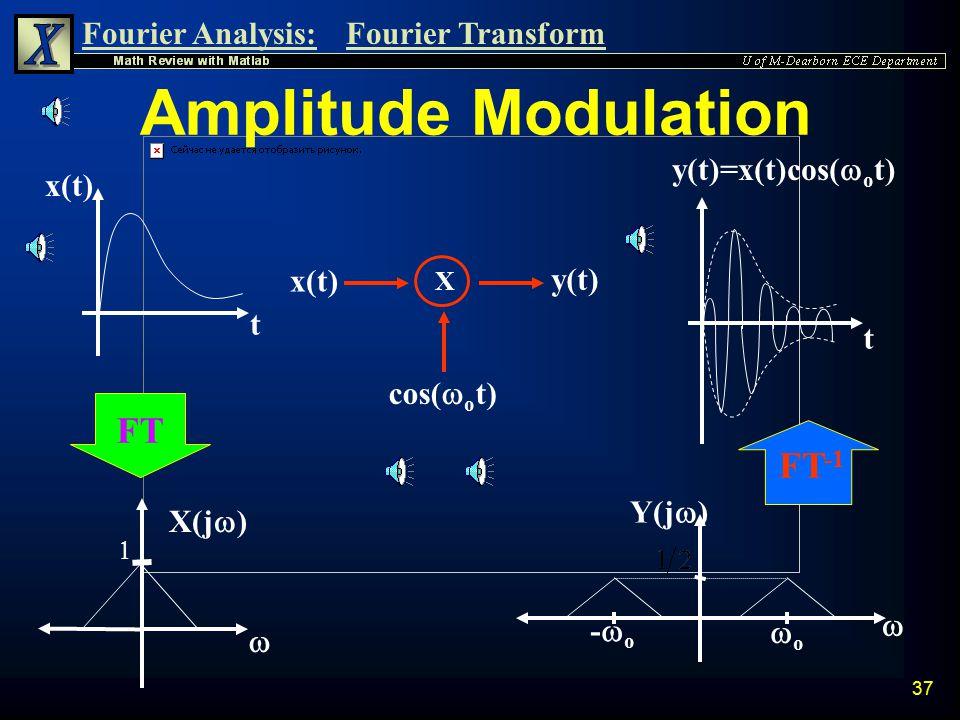 Amplitude Modulation FT FT-1 y(t)=x(t)cos(wot) x(t) x(t) y(t) t t