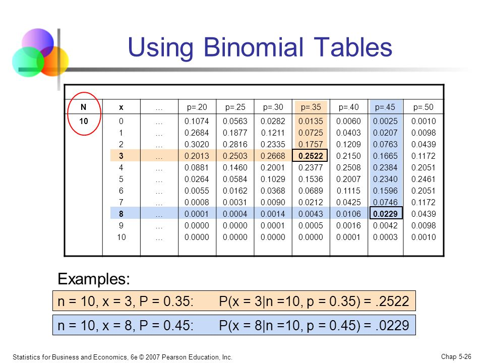 Using Binomial Tables Examples: