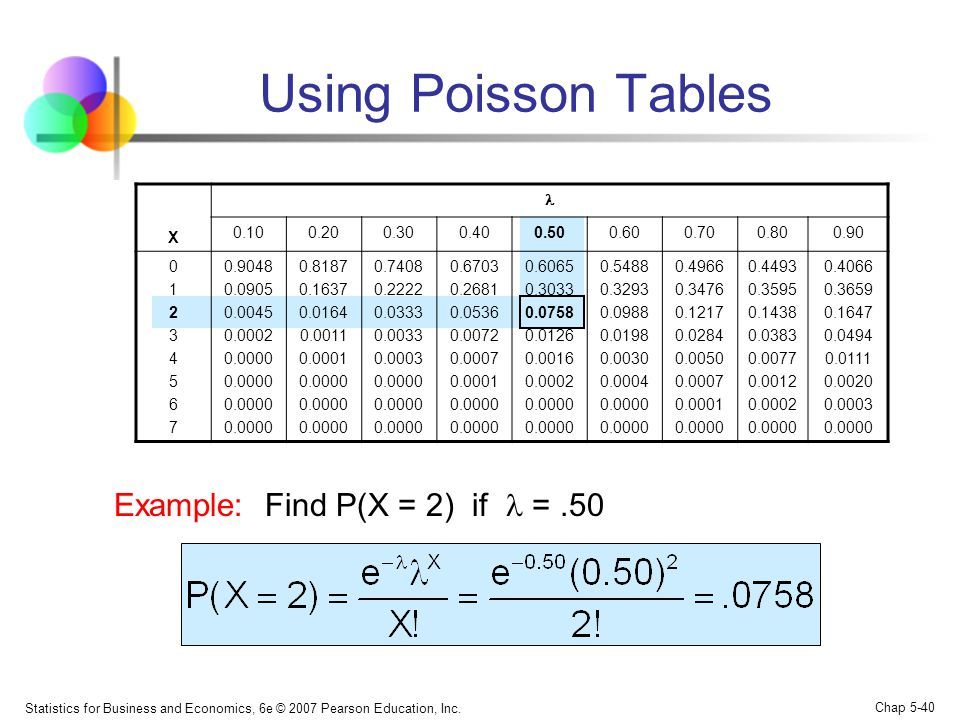 Using Poisson Tables Example: Find P(X = 2) if  = .50 X  0.10 0.20