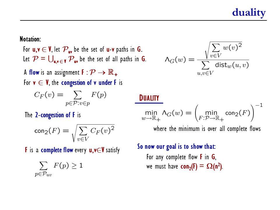 duality DUALITY Notation: