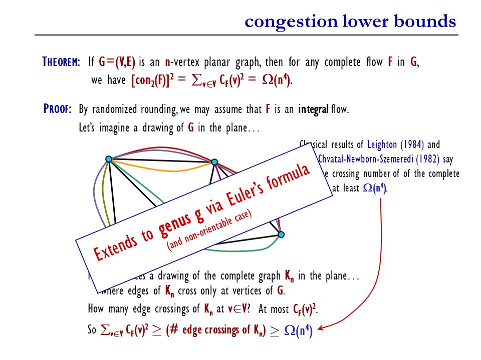 congestion lower bounds
