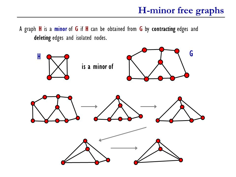 H-minor free graphs G H is a minor of