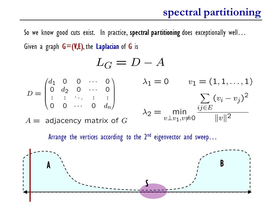 spectral partitioning