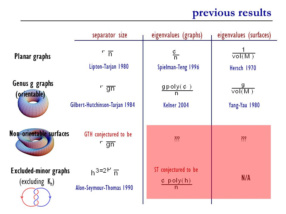 previous results separator size eigenvalues (graphs)