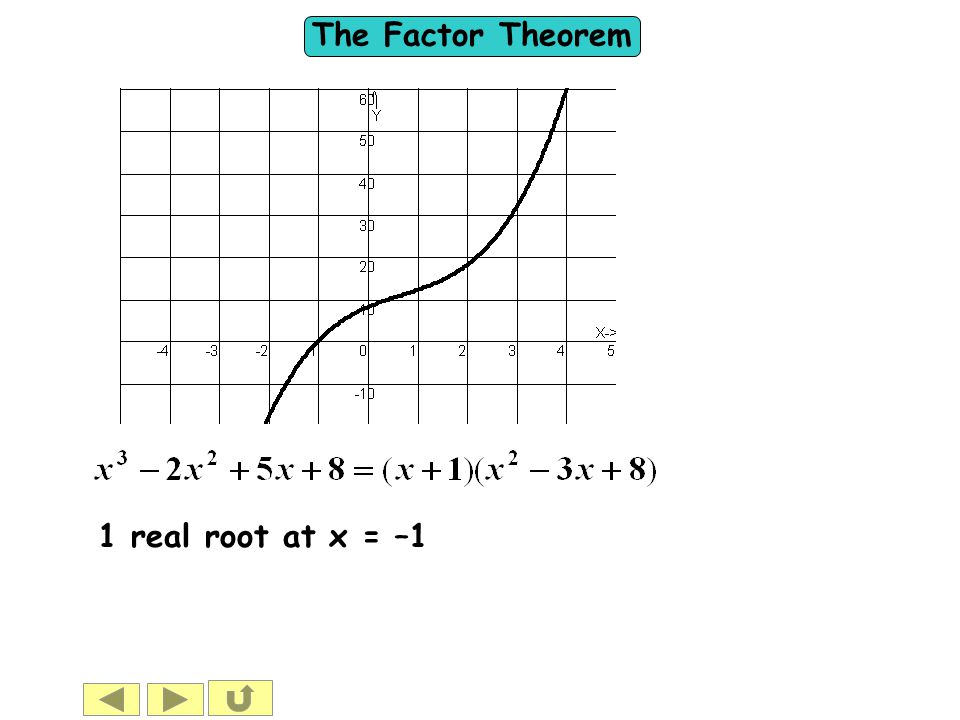 1 real root at x = –1