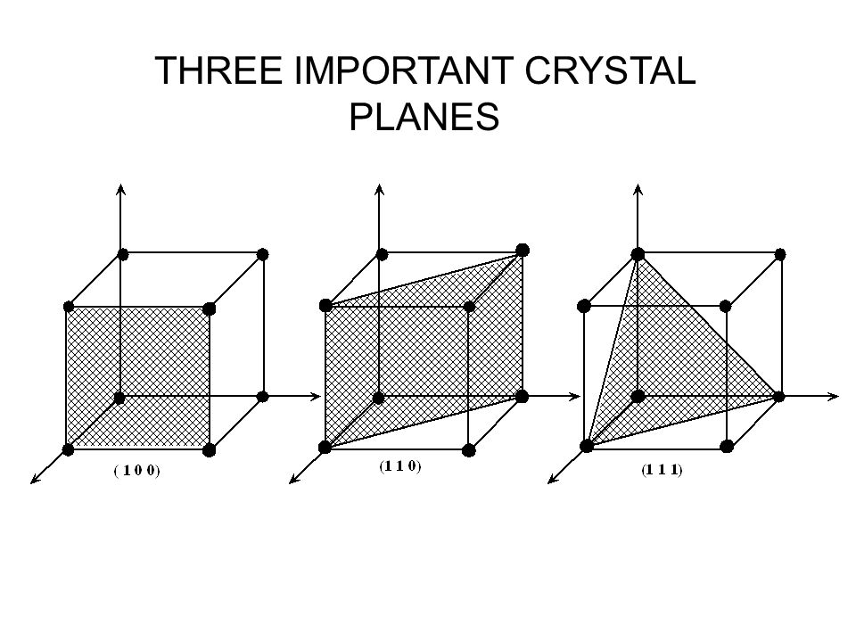THREE IMPORTANT CRYSTAL PLANES