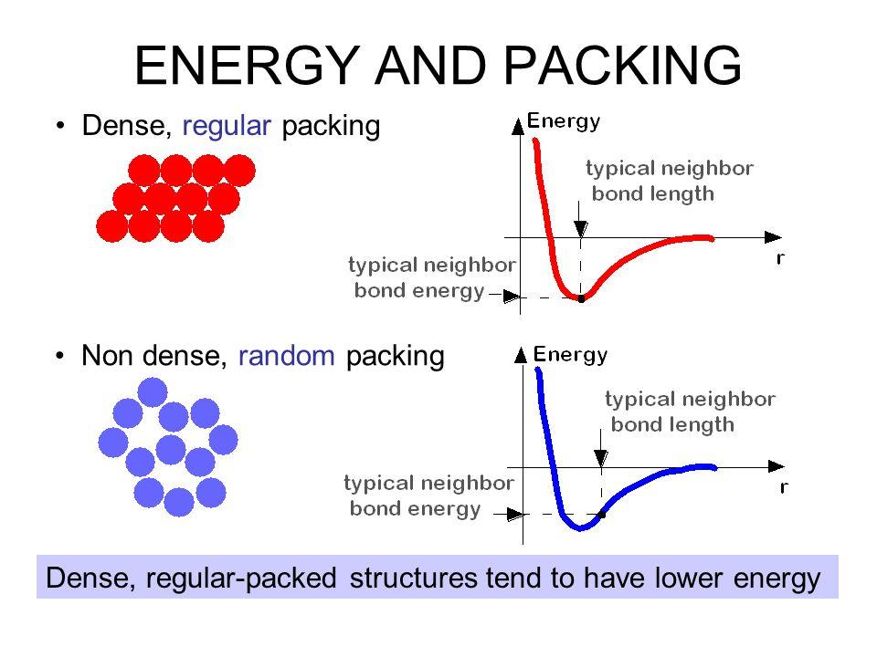 ENERGY AND PACKING • Dense, regular packing