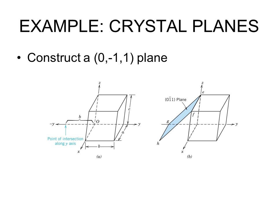 EXAMPLE: CRYSTAL PLANES