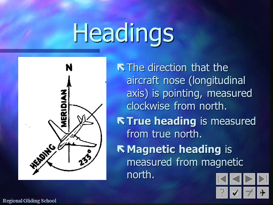 Headings The direction that the aircraft nose (longitudinal axis) is pointing, measured clockwise from north.