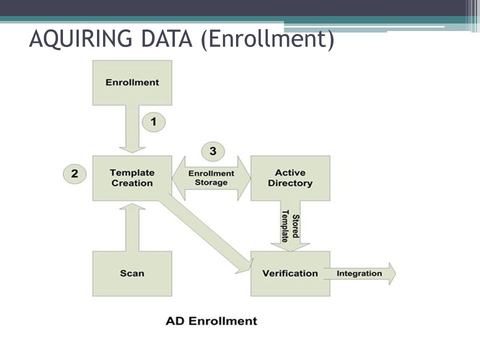 AQUIRING DATA (Enrollment)