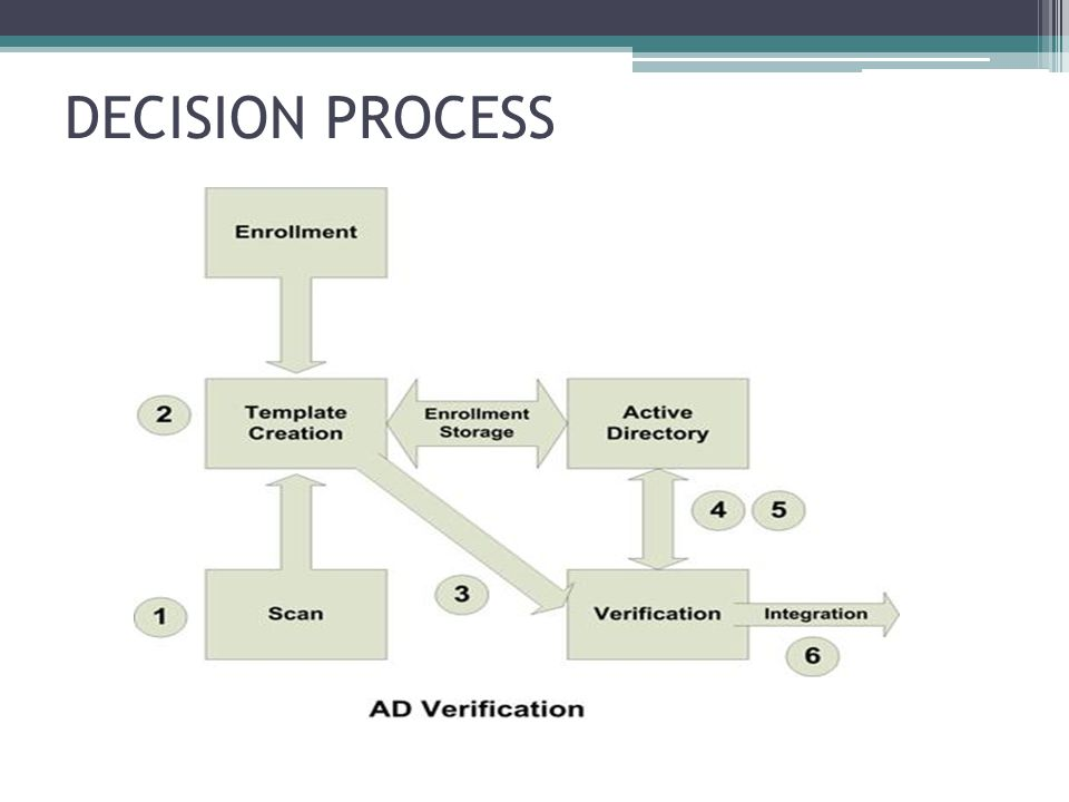 DECISION PROCESS Step 1: User uses biometrics sensor to supply the measured physical characteristic.
