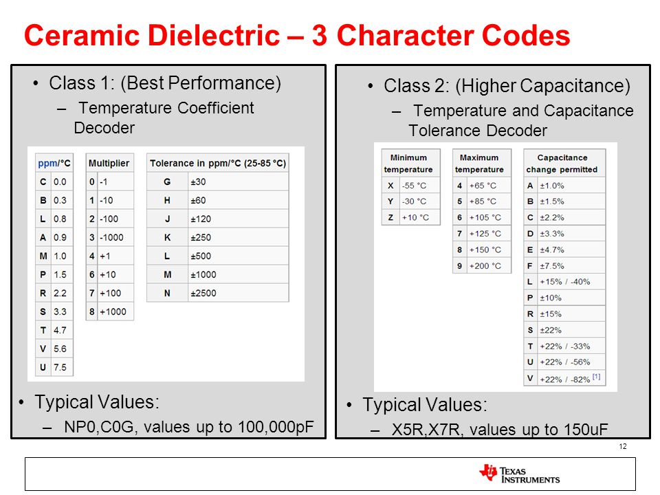 Ceramic Dielectric – 3 Character Codes